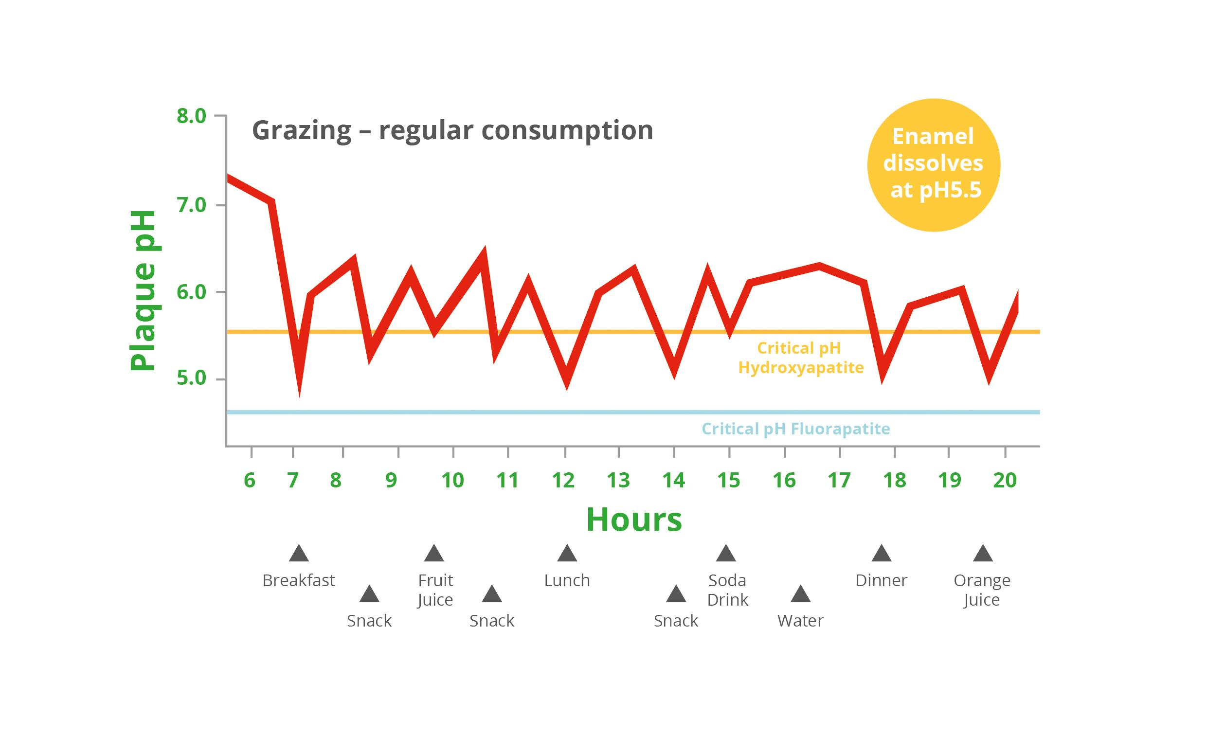 Science Grazing Kids Graph