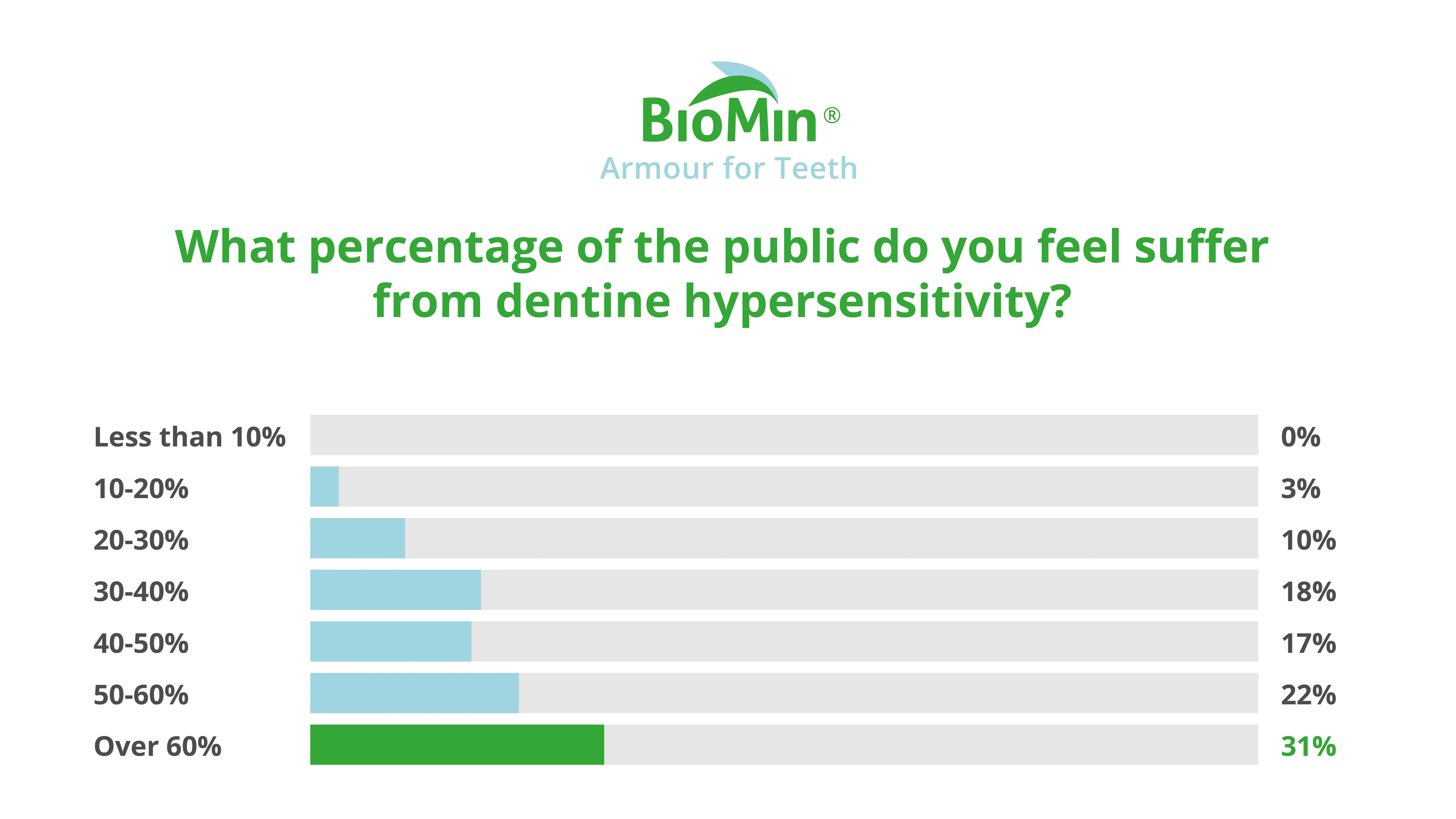 Dentine Hypersensitivity Poll 1 - What percentage of the public do you feel suffer from dentine hypersensitivity?