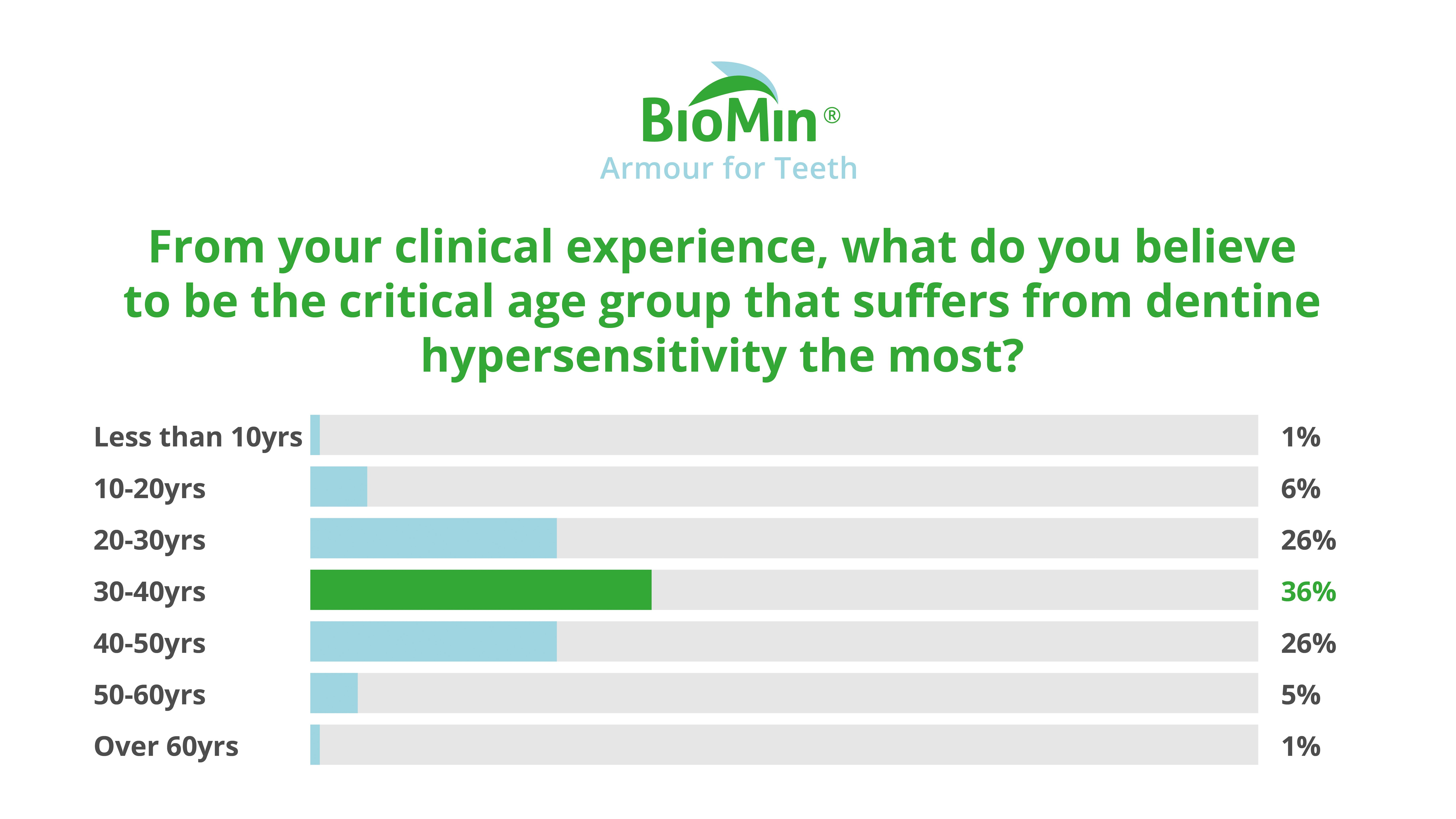 Dentine Hypersensitivity - What do you believe to be the critical age group that suffers from dentine hypersensitivity the most?
