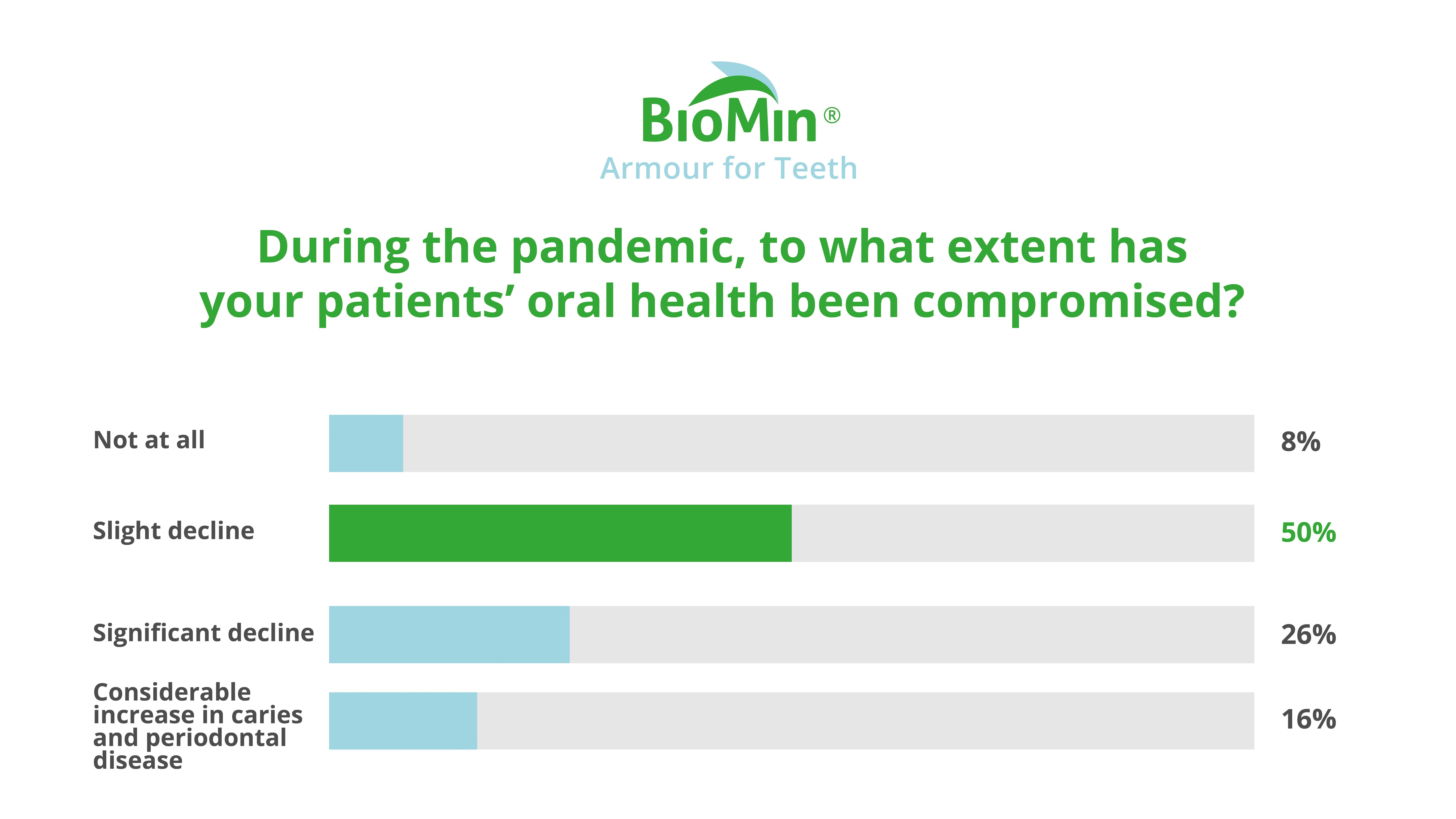 Dentine Hypersensitivity Poll - During the pandemic, to what extent has you patients oral health been compromised?