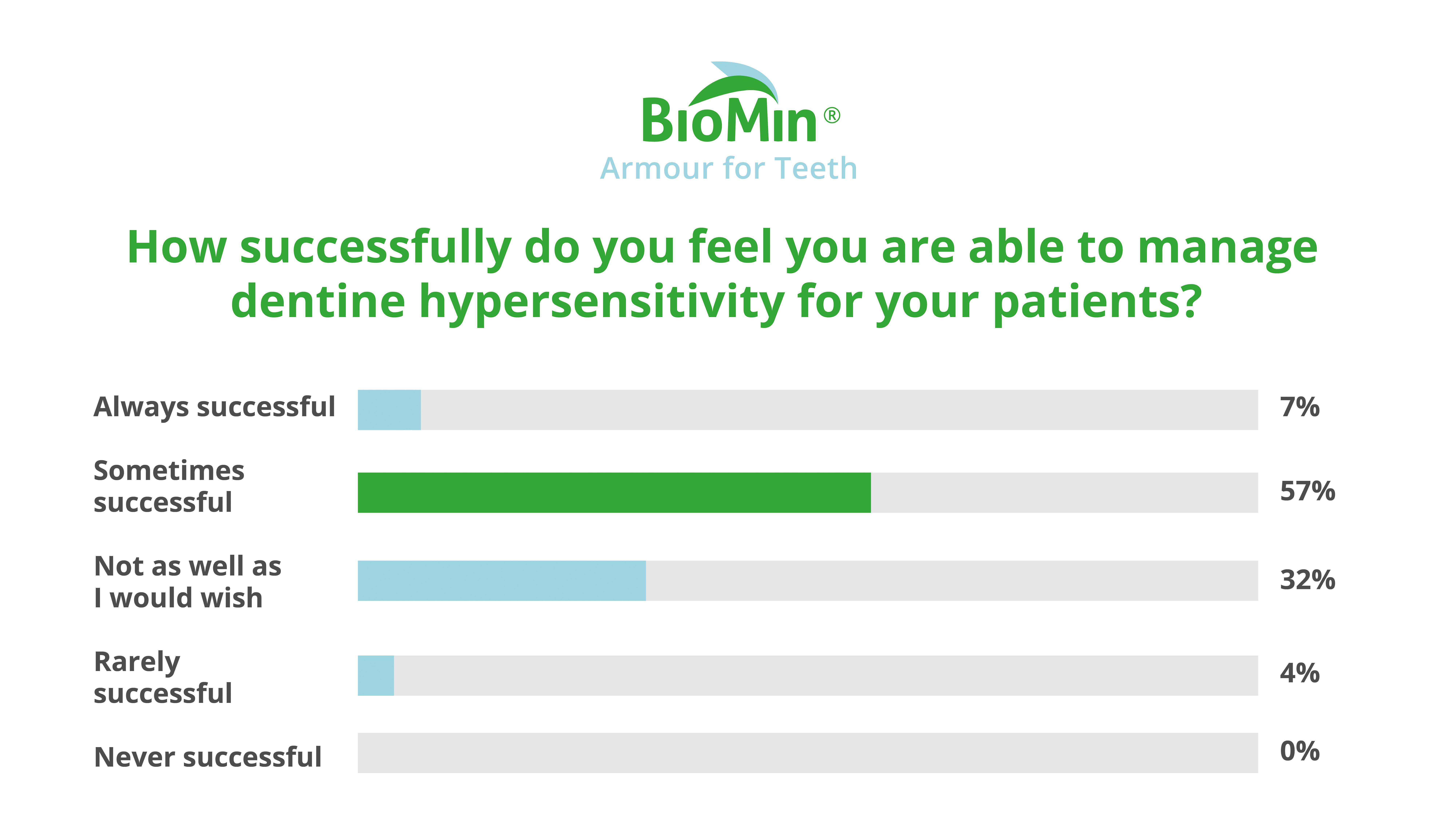 How successfully do you feel you are able to manage dentine hypersensitivity for your patients?
