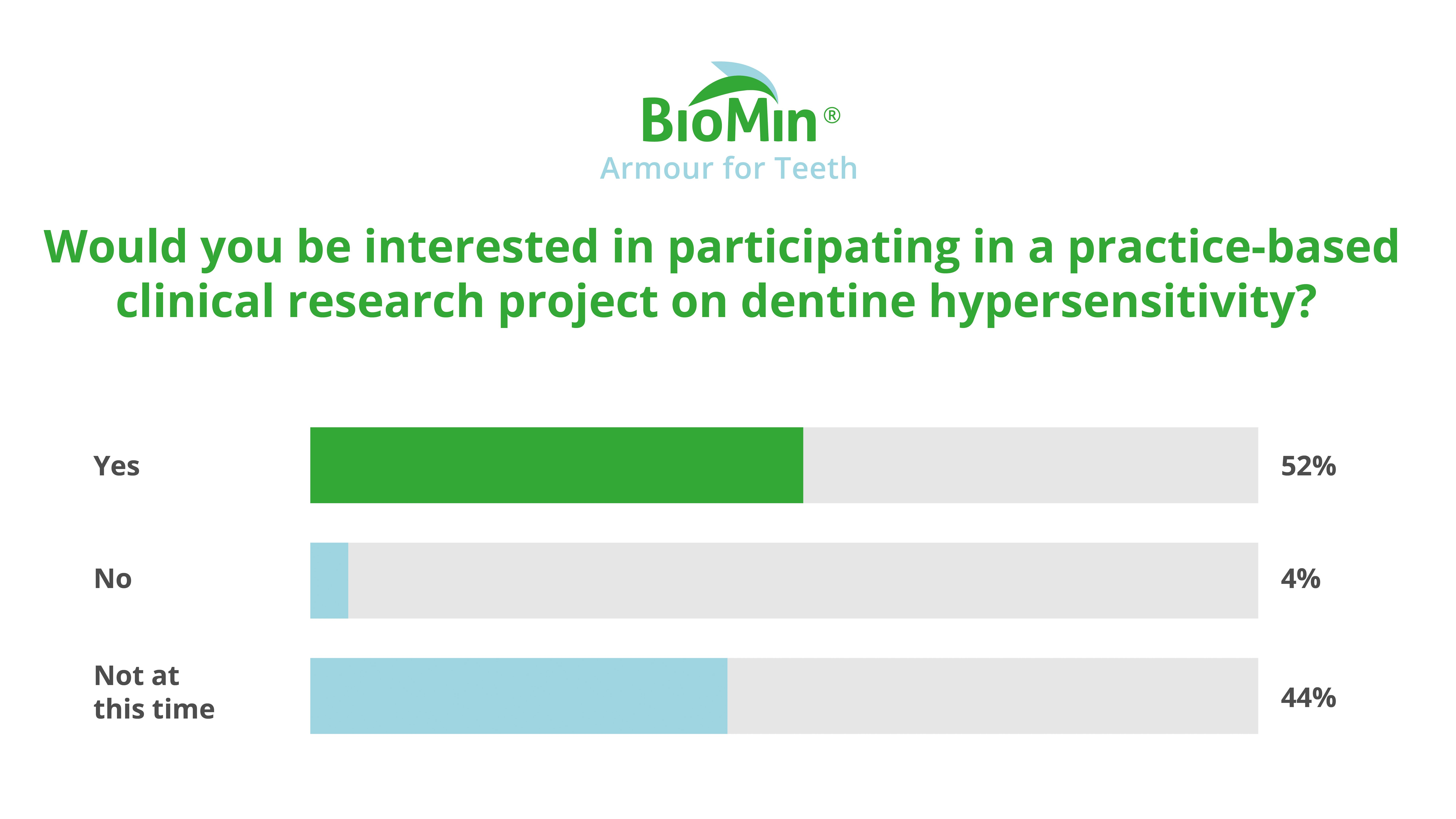 Would you be interested in participating in a practice-based clinical research project on dentine hypersensitivity?