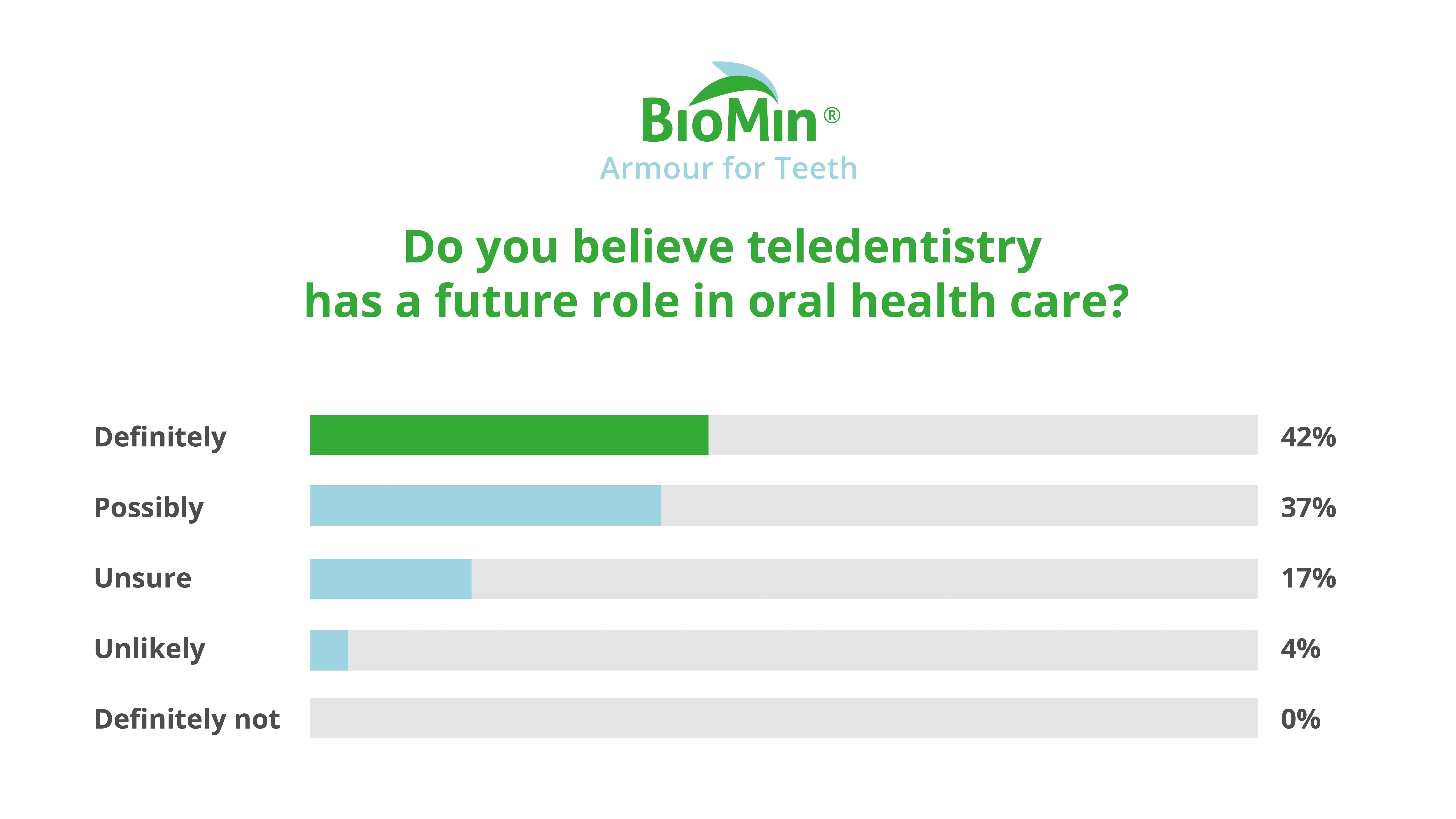 Do you believe teledentistry has a future role in oral health care?